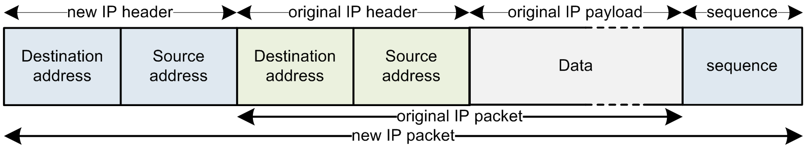 the source-ip and destination-ip addresses are altered to enable routing between the two transparent proxies.
