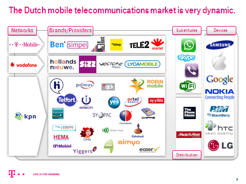 T-MOBILE NETHERLANDS MARKET POSITION T-Mobile number 3 in market share and service revenues.