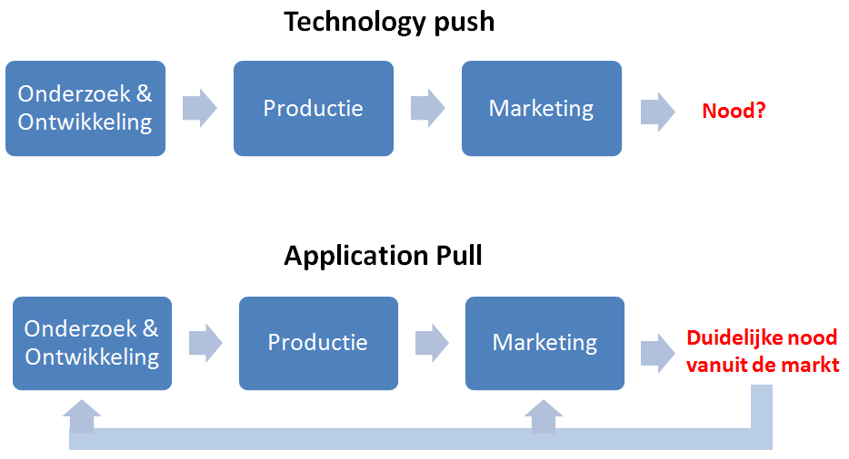 4.1.3 Technology push versus application pull In de context van applicaties spelen living labs een belangrijke rol in de overgang van push naar pull strategieën.