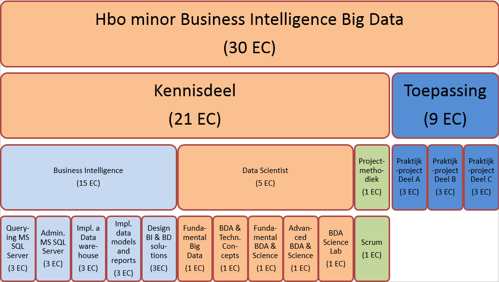 1.7. TE BEHALEN EC De HBO minor Business Intelligence en Big Data heeft een totale waarde van 30 EC (studiepunten).