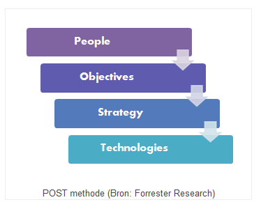 POST methode:forrester Research