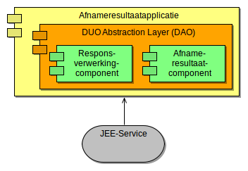 Afnamebeheercomponent Paragraaf 4.5.3.1 Afnameresultaatexportcomponent Paragraaf 4.5.3.3 EOS-importcomponent Paragraaf 4.5.3.6 Rechtmatigheidcontrolecomponent Paragraaf 4.5.3.12 DUO Abstration layer Paragraaf 4.