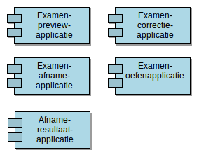 Applicaties met eigen componenten DUO applicaties met componenten van de leverancier 5.3