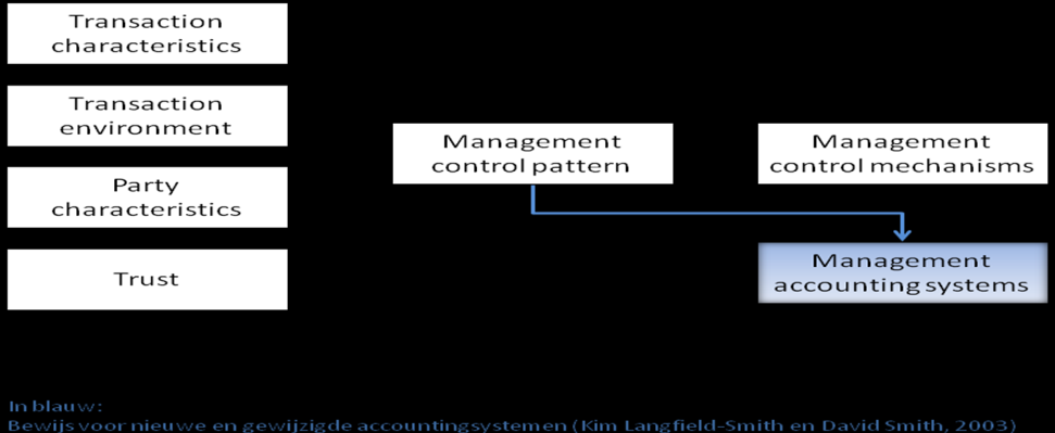 Het model van Van der Meer-Kooistra en Vosselman is gebruikt in een casusonderzoek door Kim Langfield-Smith en David Smith (Management Control Systems and trust in outsourcing relationships, 2003).