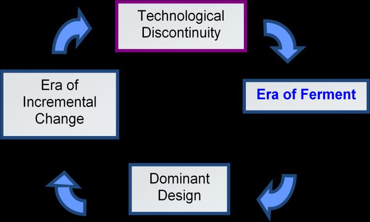 Artikel 5A-2 - Technological Discontinuities and Dominant Designs: A Cyclical model of Technological Change - P Anderson en M L Tushman Door Peter Franssen Inhoud artikel en model uitgelegd: This