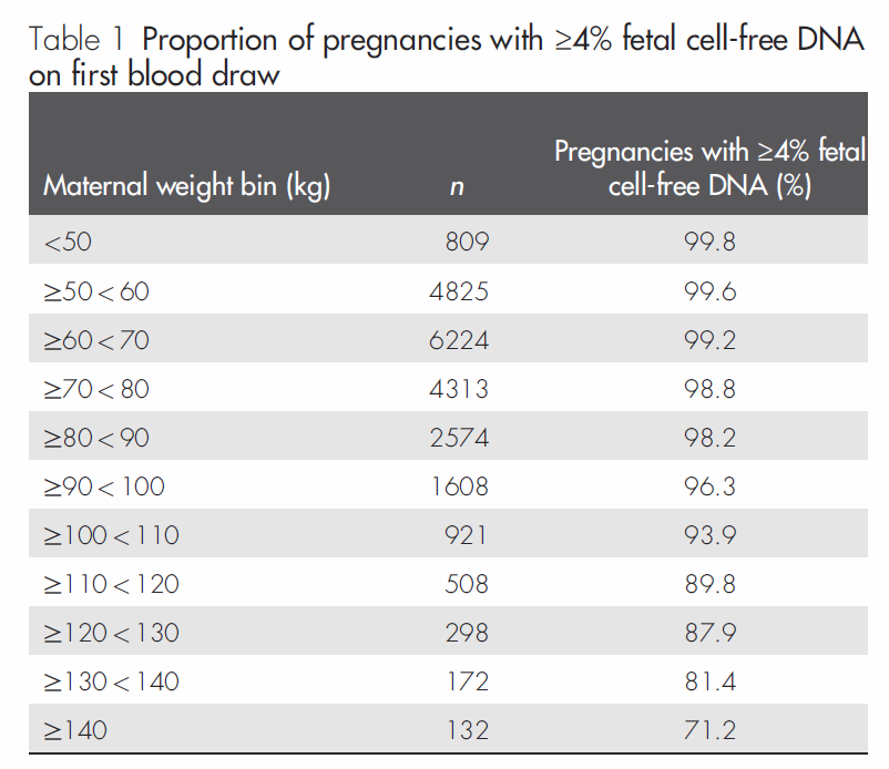 >22.000 zwangerschappen eenling minimaal 10 wkn zw schapsduur The vast majority of clinical maternal plasma samples