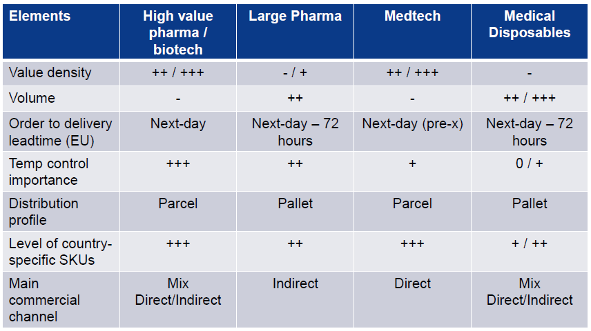 Medtech: characteristics Segmentation Supply chain