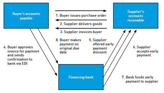 2.1.1 The concept of Supply Chain Finance in practice A supply chain consists out of one supplier, for instance a new-technological start-up, one buyer and an intermediary company, the factor.
