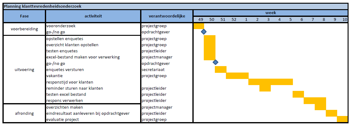 Moduleopdracht Projectmanagement   PDF