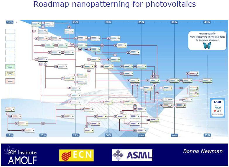 Nanotechnology for high-efficiency PV: