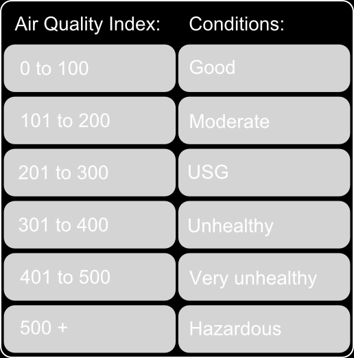 30.4 Understanding the Air Pollution Index The Air Pollution Index is based on the following pollutants: SO2, NO, NO2, OX, NMHC, PM10 and PM2.5. It is divided into seven categories: Good AQI is 0-100.