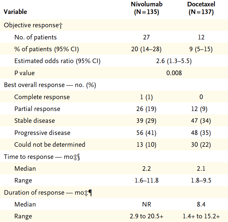 Clinical activity of nivolumab vs docetaxel as second line