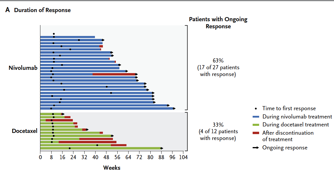 Tumor response and duration
