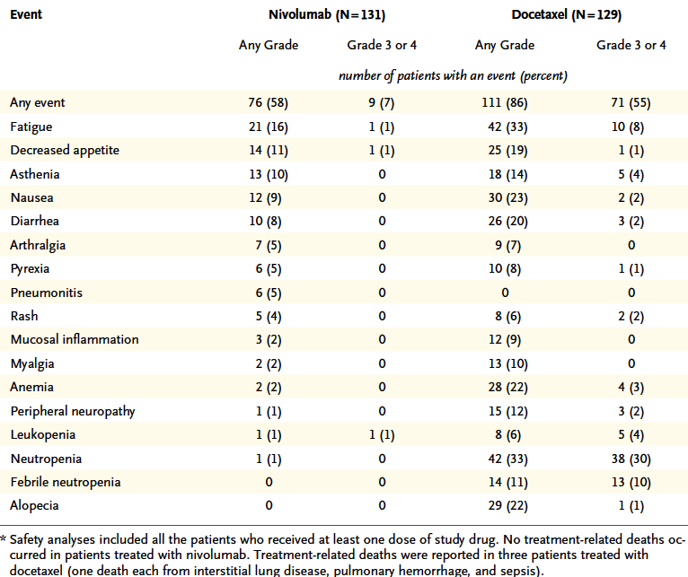 Treatment related adverse events in > 5% of