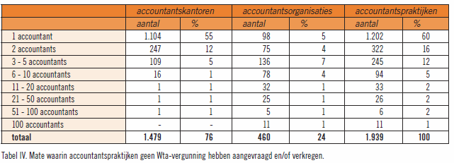 2.1 Accountancybranche In deze paragraaf wordt de accountancybranche in kaart gebracht. Hierbij zullen het aantal accountants en accountantspraktijken beschreven worden.