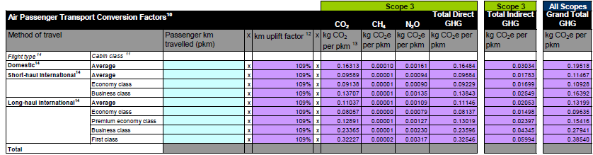 Bijlage A Conversiefactoren Conversion UoM Passenger Travel A Air <500 km 270 g CO2/km >=500 km 200 g CO2/km B Car (l) Petrol 2780 g CO2/l Diesel 3135 g CO2/l C Car (km) Petrol 215 g CO2/km Diesel