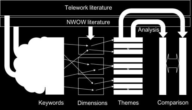 NWOW & Telework Comparison of literature How can you compare literature sources?