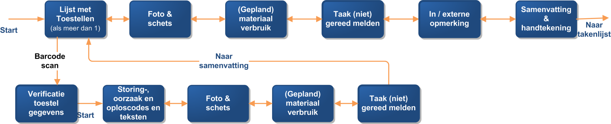 Preventief onderhoud flow