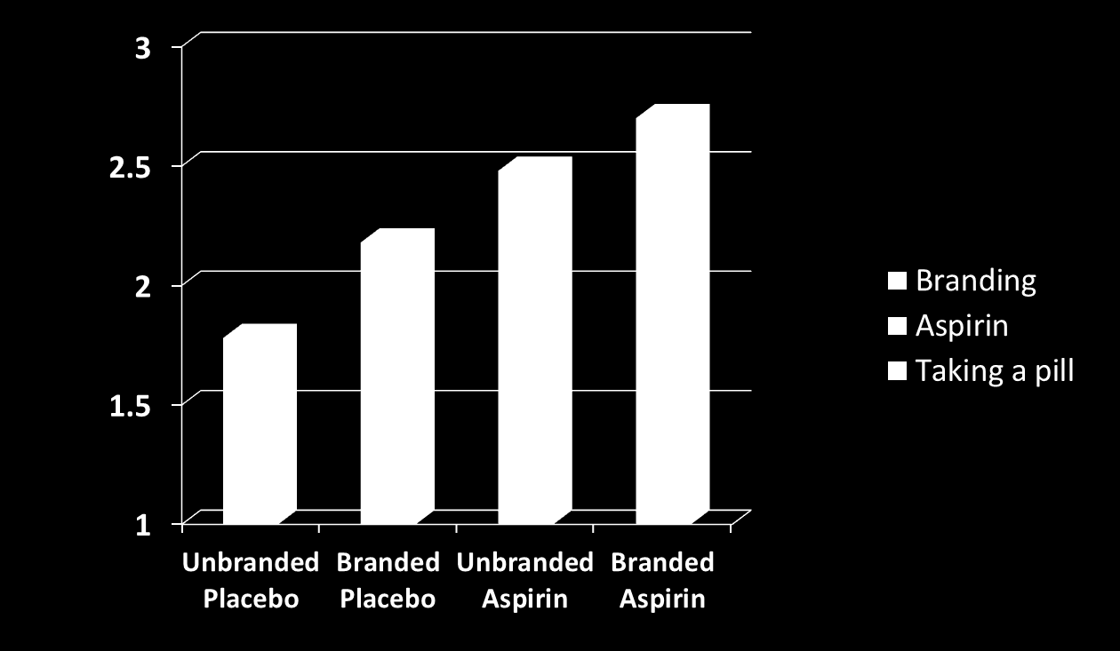 Branded Aspirin and Branded Placebo work better than