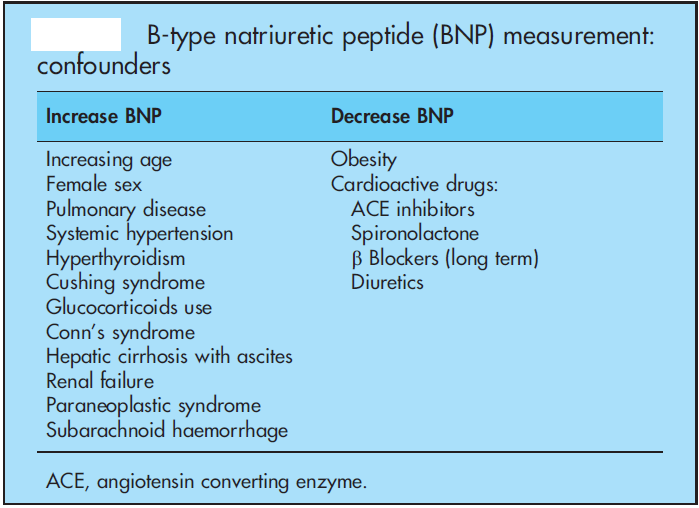 Clinical usefulness of B-type natriuretisch peptide measurement: Present and future perspectives. HEART. 2005; 91: 1489-1494.