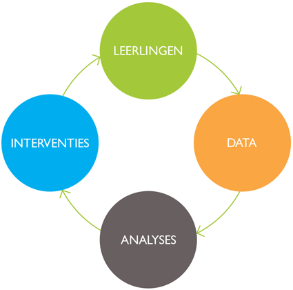 1. INTRODUCTIE OP LEARNING ANALYTICS 1.1. DEFINITIE VAN LEARNING ANALYTICS Learning Analytics is het meten, verzamelen, analyseren en rapporteren van en over data van leerlingen en hun context, met