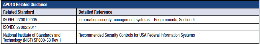 Figuur 9. APO13.02 Define and manage an information security risk treatment plan. APO 13.