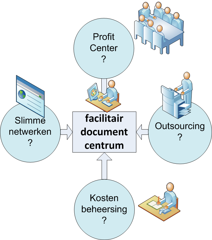 Het krachtenspel Dilemma s voor facilitair documentcentrum Is het facilitair documentcentrum een profit center?