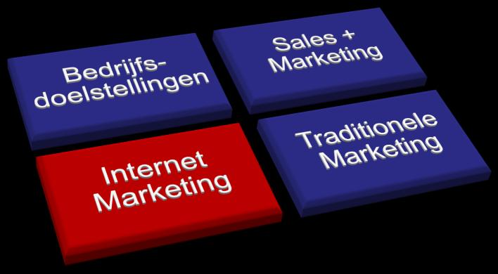 Internet Marketing als onderdeel van de