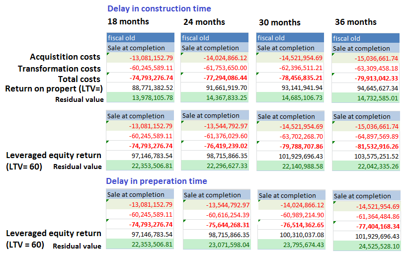 Appendix N Effect of delay in construction time