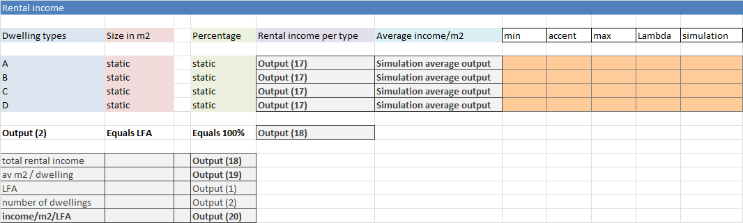Sheet 2: Rental income 17. Rental income per type of dwelling = simulation value rent per m2 (K5) * LFA * Percentage (D5) 18. Total rental income = SOM ( Output 17) 19.