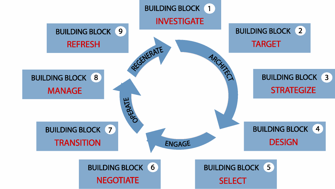 Figuur 1: The utsurcing life cycle mdel: phase and building blcks 1.3 Deelvragen Om de prbleemstelling te beantwrden wrdt er aan de hand van een aantal deelvragen een theretisch raamwerk pgesteld.