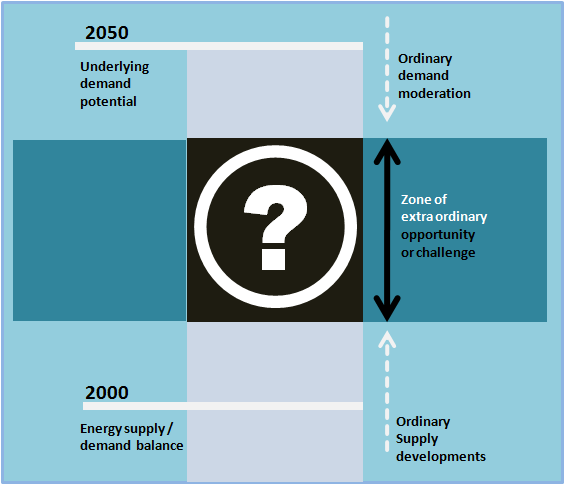 Key Energy Challenges to 2050 1. Surge in energy demand 2. Supply will struggle to keep pace 3.