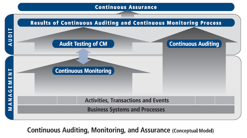 If auditors do their job- verifying controls and risk- and management does their job develop and monitor controls, and manage risk the organization will have a higher level of assurance that controls