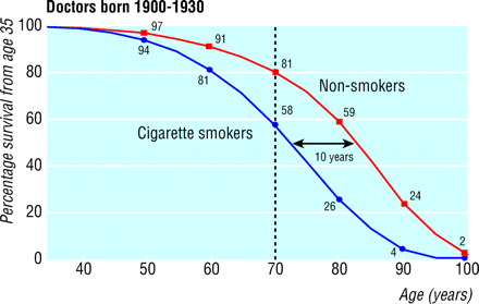 the quit rates in relation to the use of nicotine However, nicotine gum, which is considered as an alternative to the nicotine replacement therapy, came first in the year 1984 and later nicotine patch was developed nicotine patch the most and widely use to stop smoking aid is the nicotine patch.
