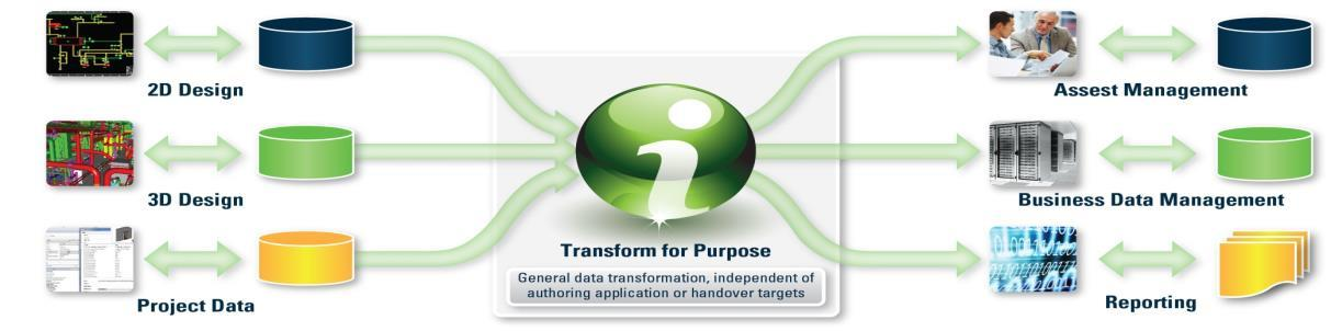 iware Apps voor Information Mobility www.bentley.com/iware Gratis i-model Transformer.