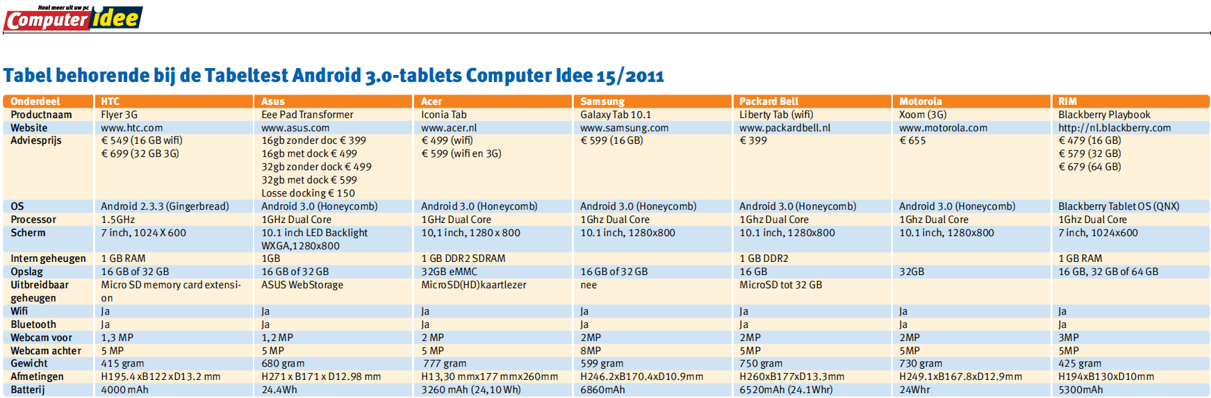 Tablets op basis van Android 3.0 Android 3.