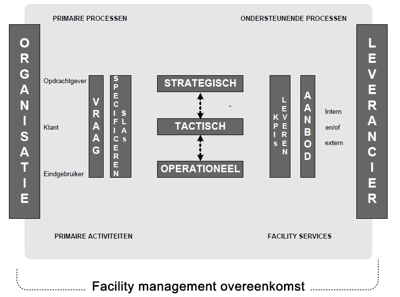 Demand management (NEN 15.