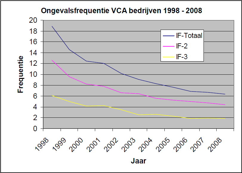 VCA Analysis Lost Time Incident Database May 2010 Incident Frequency of VCA companies in 1998-2008 IF-total = incident