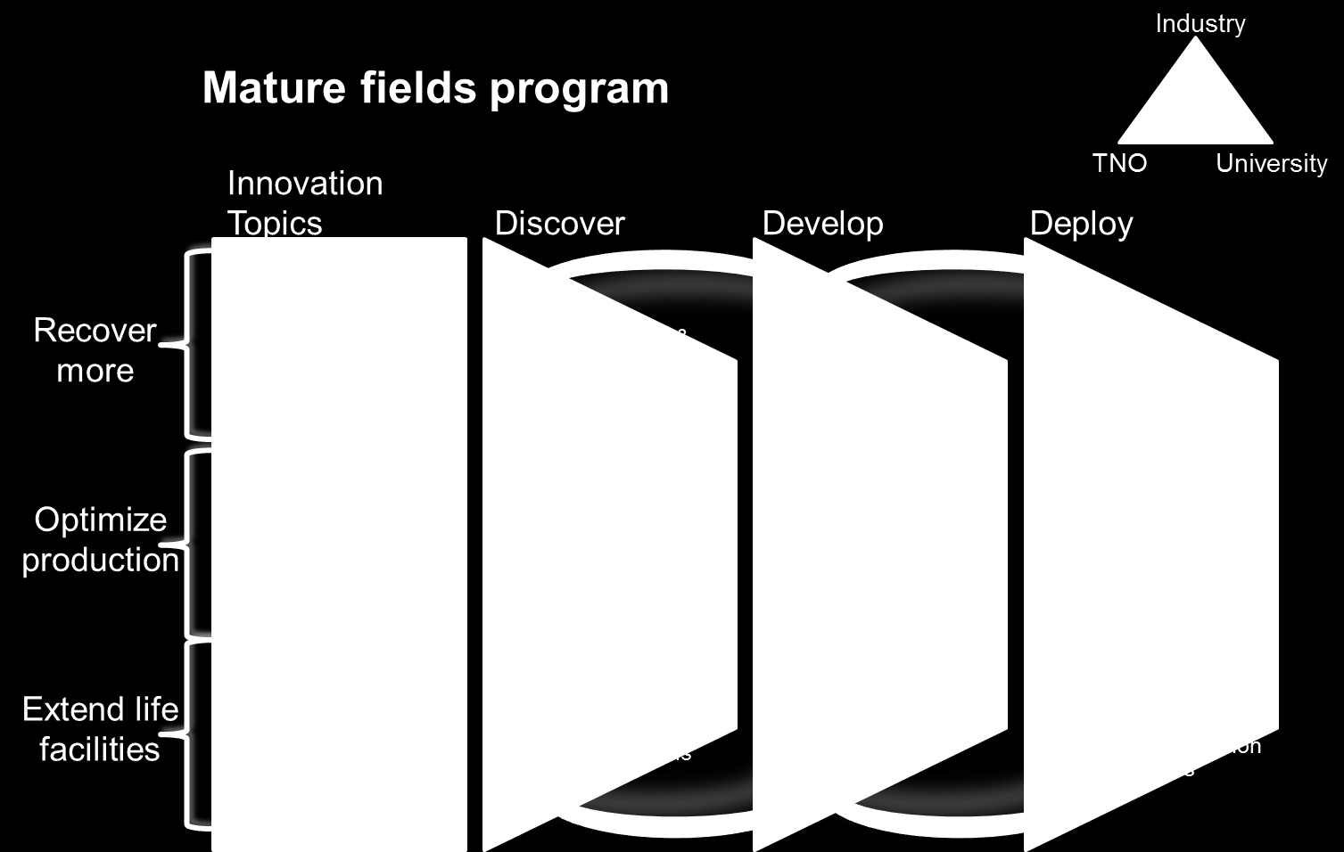 Innovatiecontract Upstream Gas Figure 4: Mature fields program. Technology development for mature fields mainly relates to extending the life of these fields.