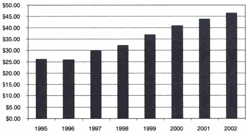 Figuur 8: Touring grosses. 1990-2002 (U.S. $ in millions): concert industry ticket sales (Hull, 2004, p. 98).