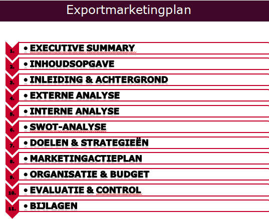 Internationale Marketing H4 Week 1 1. Executive summary 2. Inhoudsopgave 3. Inleiding en achtergrond 4.