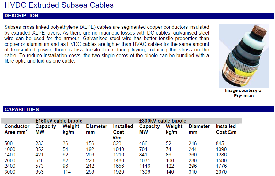 Subsea Power Cable Subsystem Data Date: 2009 http://www.nationalgrid.