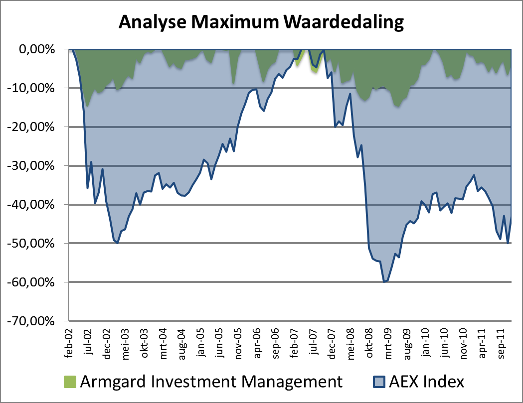 Aandelen Nederland Rendement per jaar Rendement per jaar Management AEX Index 2002-7,16% -38,59% 2003 9,34% 4,34% 2004 7,89% 4,95% 2005 24,59% 25,48% 2006 22,67% 13,41% 2007 2,61% 4,11% 2008-8,55%