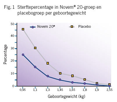 Resultaat: Biggensterfte Sterfte %: Novem 20: 5.25% Placebo: 11.