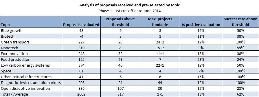 Number of projects pre-selected for funding per country Analysis of proposals received and pre-selected by topic SME Instrument: 6 lessons learnt from the first evaluation (that are also tips for the