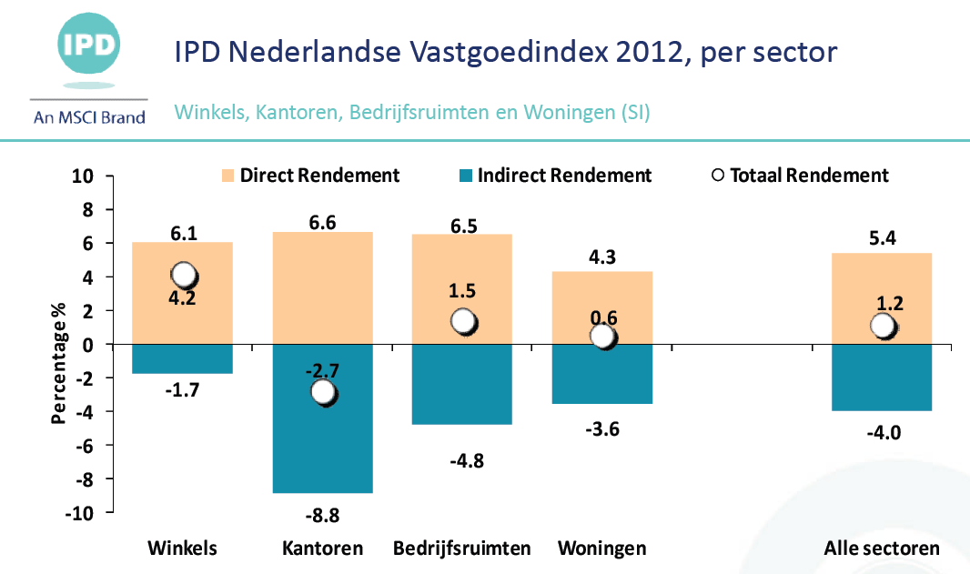 Totaal rendement 2012 per sector Totaal rendement sector bedrijfsruimte : 1,50% Direct rendement fonds : 14,71% Indirect rendement fonds na correctie vv : -9,46% (voor