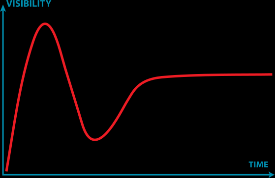 Hype Cycle (Gartner, 1995)