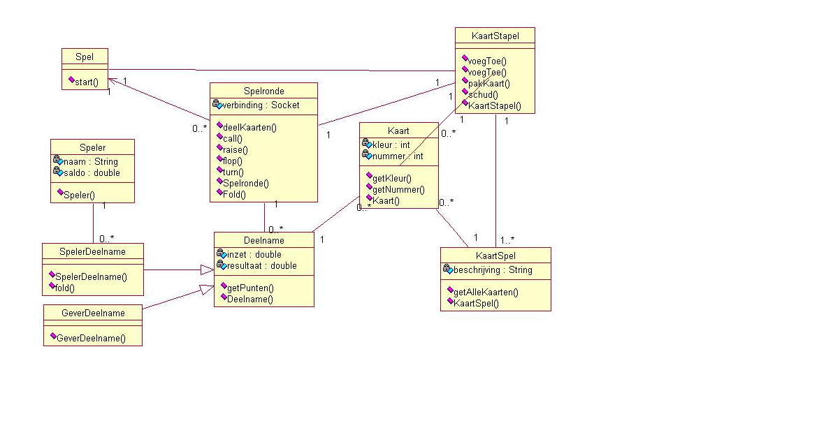 Blackjack uml class diagram best slots to play in atlantic city nj you can already generate uml class diagrams using report umlclassdiagram if you have installed the correct subscribe to web service testing a blackjack ccuart Image collections