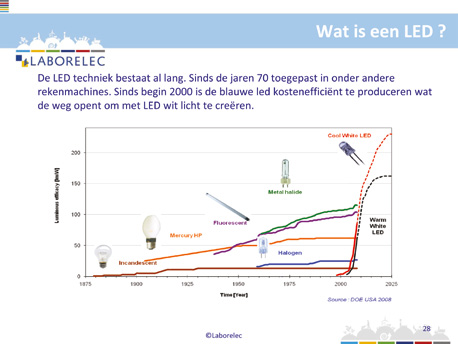 Led: de technologie De afkorting led staat voor light emitting diode.
