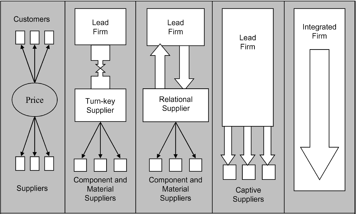 Typology of Value chains End use Market Modular Relational Captive